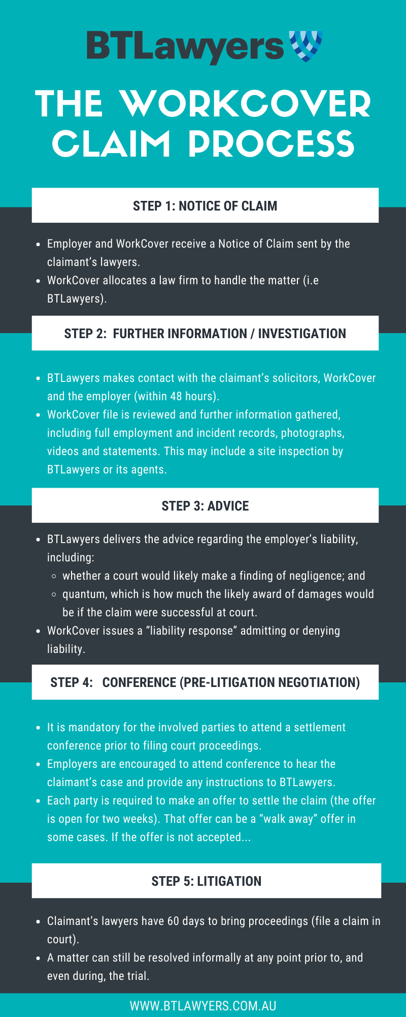 BTLawyers - Workcover Claim Process - Infographic
